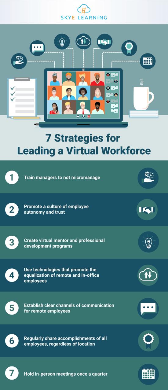 7-Strategies-for-Leading-a-Virtual-Workforce_SL