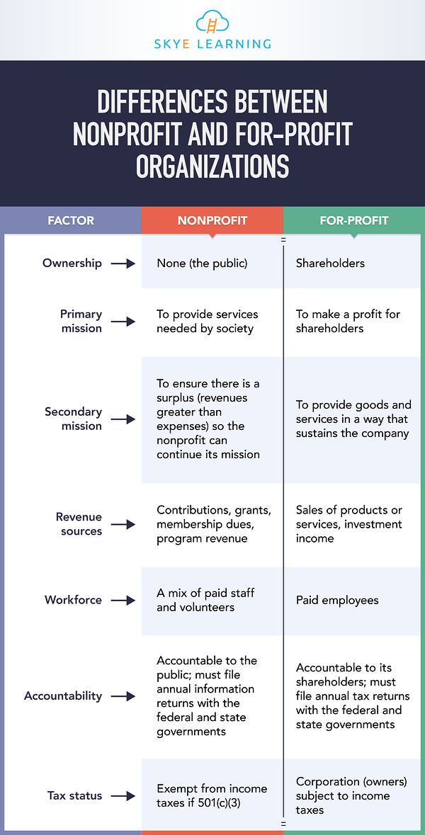Differences-Between-Nonprofit-and-For-Profit-Organizations-SL-IG