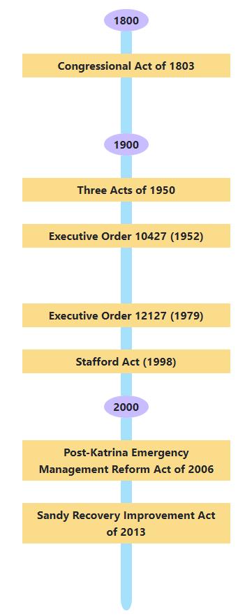 EM_Timeline