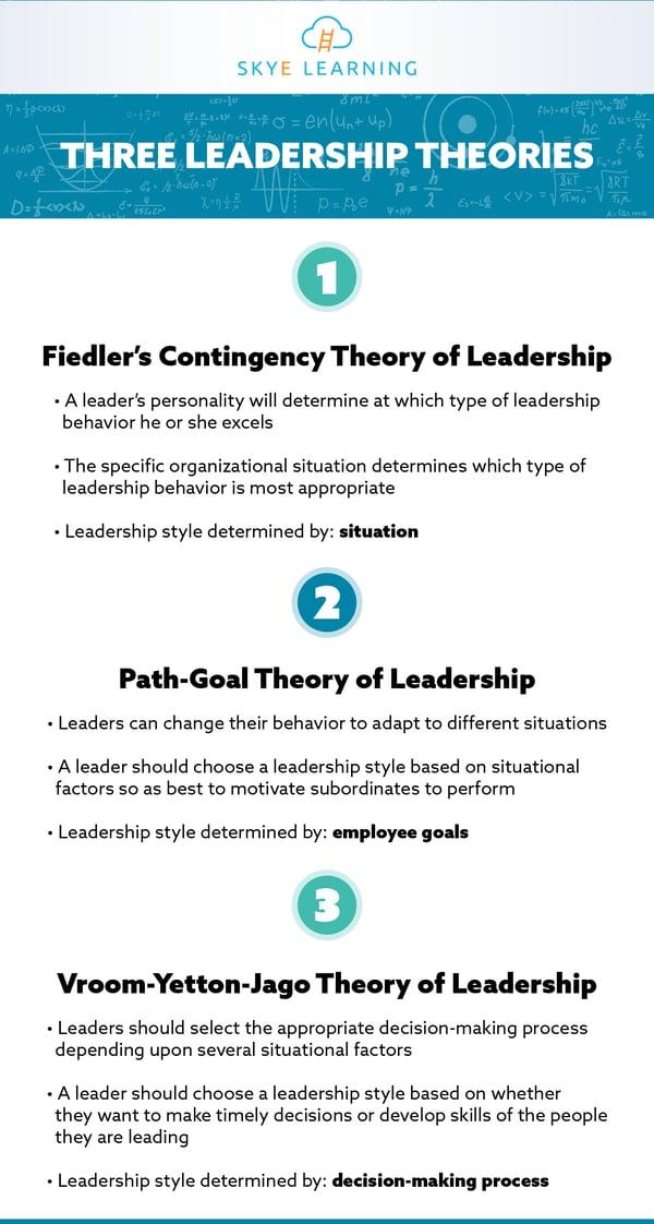 Three-Leadership-Theories-SL-IG