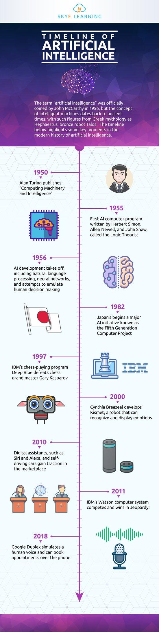 Timeline-of-Artificial-Intelligence-SL