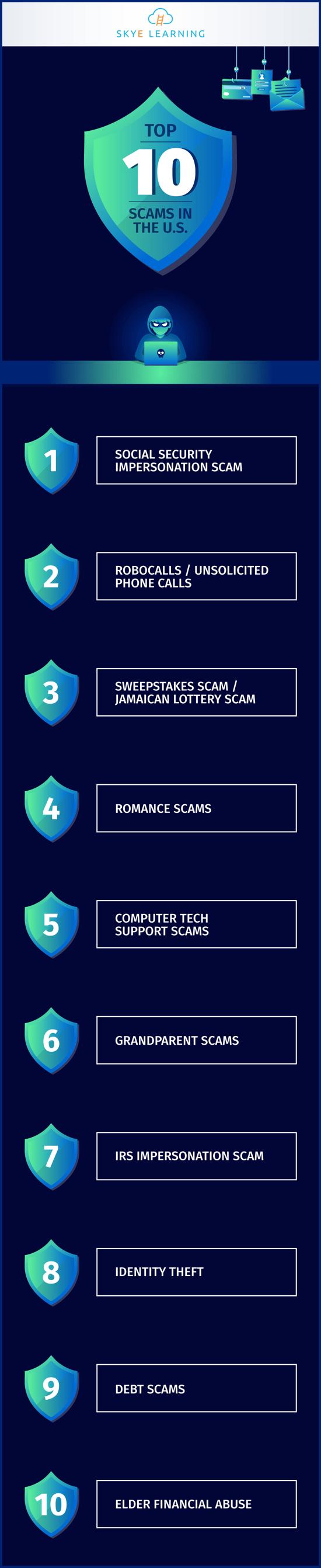Top-10-Scams-in-the-US-IG-SKYE_2020
