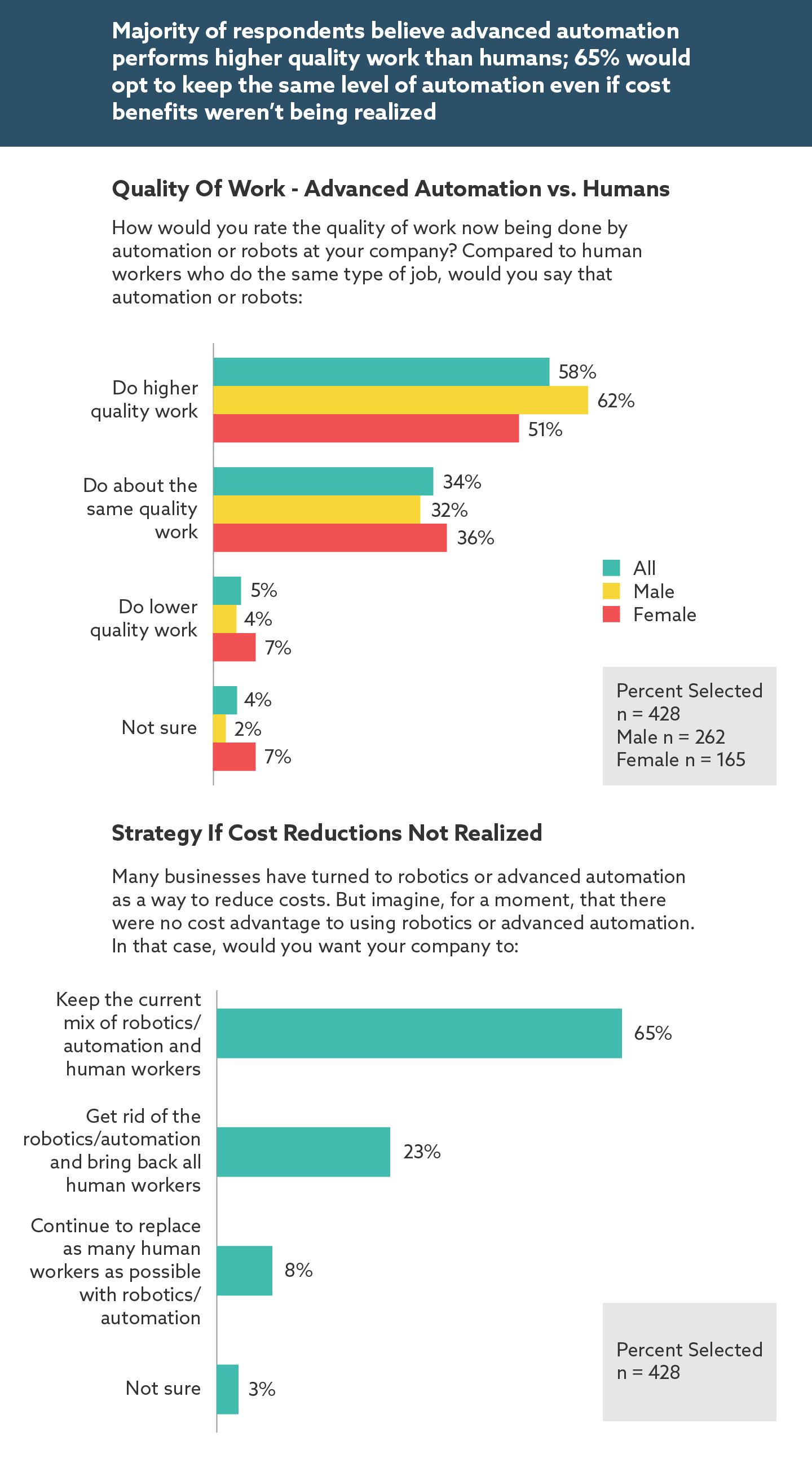 automation_survey_graphic