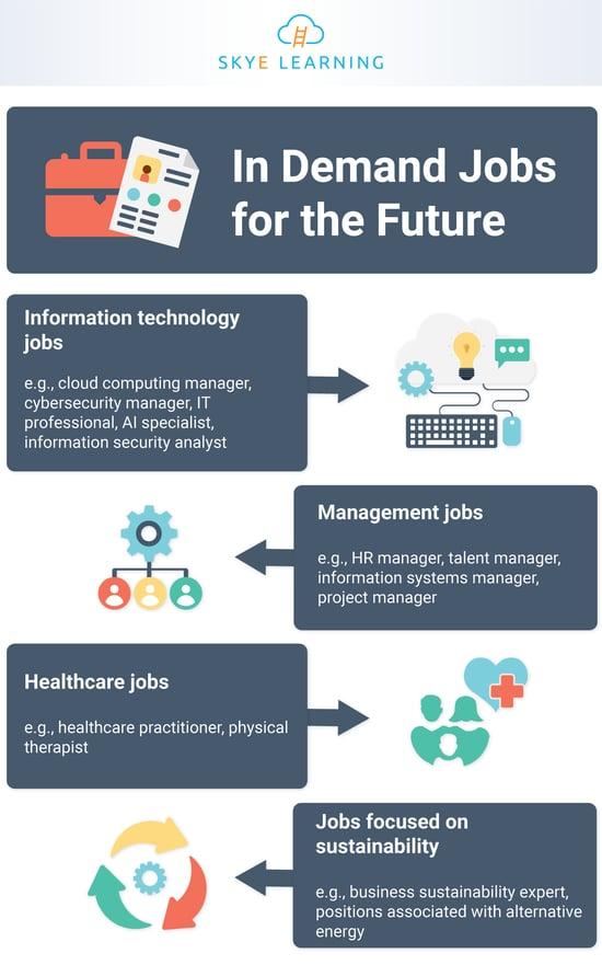 future_jobs_infographic_SL