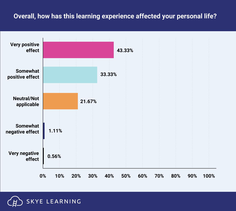 learner_outcome_survey_results_SL