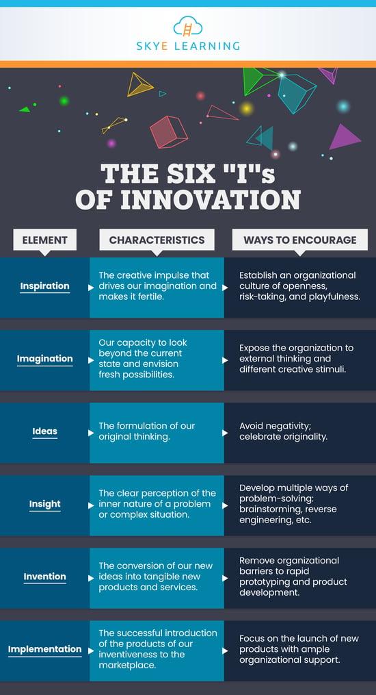 six-Is-of-innovation-SL-IG (1)