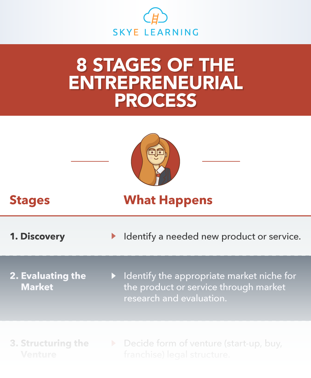8-Stages-of-the-Entrepreneurial-Process-SL-IG-TRUNCATED