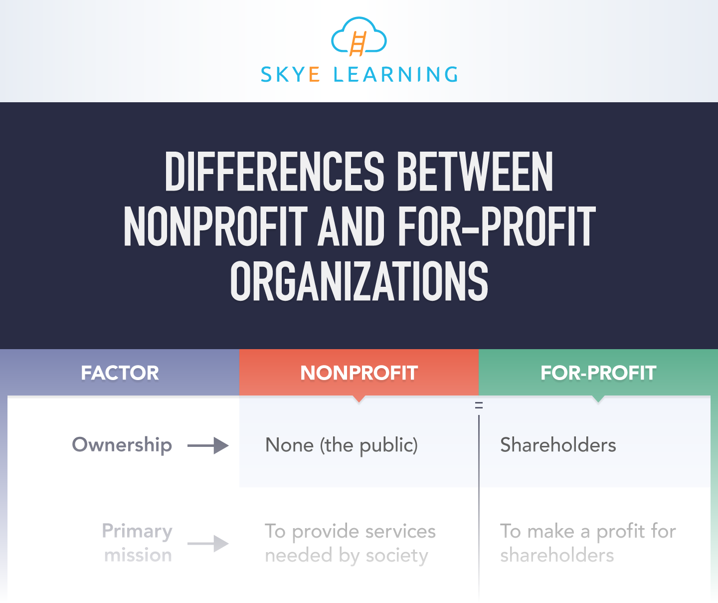 Differences-Between-Nonprofit-and-For-Profit-Organizations-SL-IG-TRUNCATED